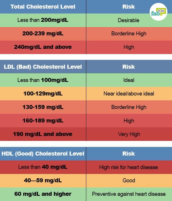 नियमित रूप से कोलेस्ट्रॉल स्तर की जांच कराते रहिये